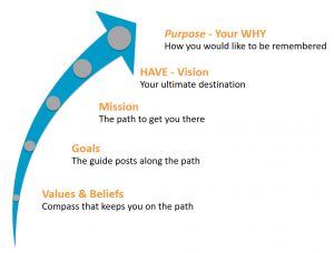 Your WHY Professional Development PROfound Blog