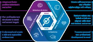 PROfound Methodology - Leadership Skills - Professional Development