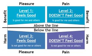 Behaviour Diagram - Professional Development - Leadership Skills - Self control - Motivation