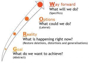 GROW Model - Leadership Skills - Difficult Conversations