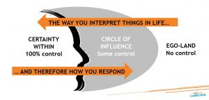 Circle of Influence - Mindfulness - leadership skills - Professional Development - Certainty within