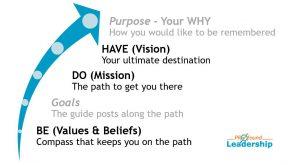 Blog Post Article - Be Do Have Leadership Model Strategy - Leadership Skills - Goal Setting - Vision